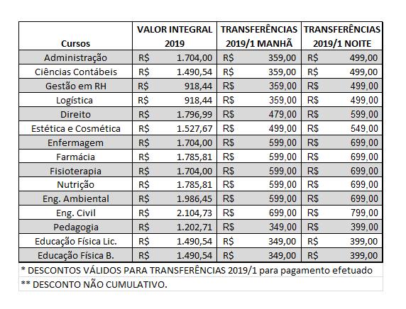 tabela transferencia 1 sem 2019